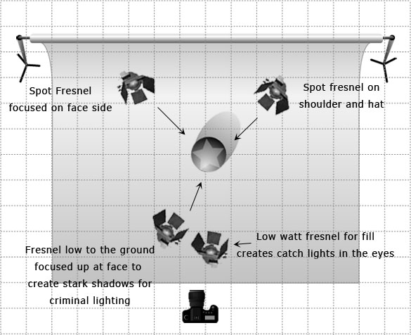 Film Noir Lighting with Lighting Diagrams